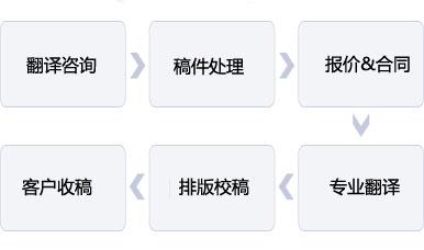 翻译流程介绍